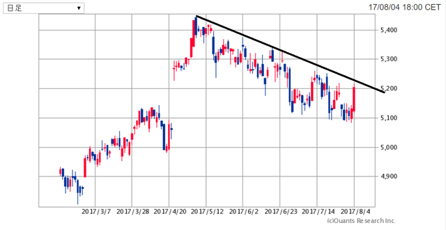 CAC40-170805.png